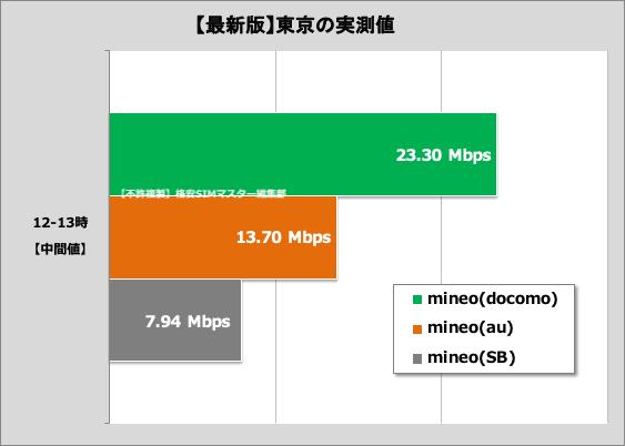 Aプラン・Dプランの通信速度の比較