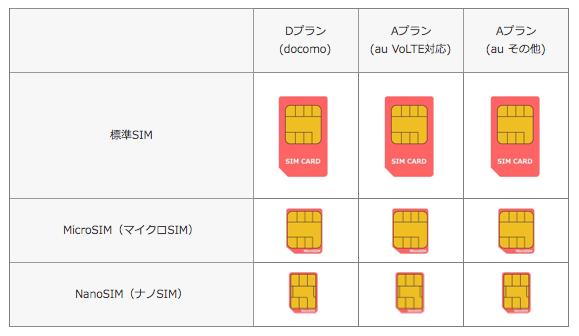 mineoのSIM変更・交換(サイズ変更・カード変更)で知っておきたい5つのポイントとは?
