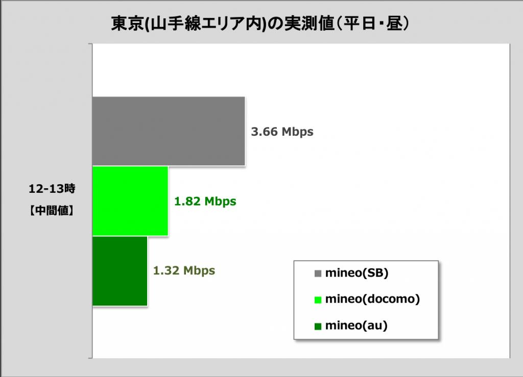 mineo Aプラン・Dプラン・Sプランの通信速度を比較