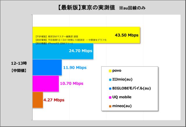 【比較①】通信速度で比較!