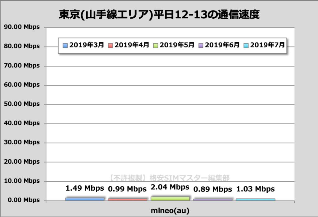 【比較②】通信速度で比較!