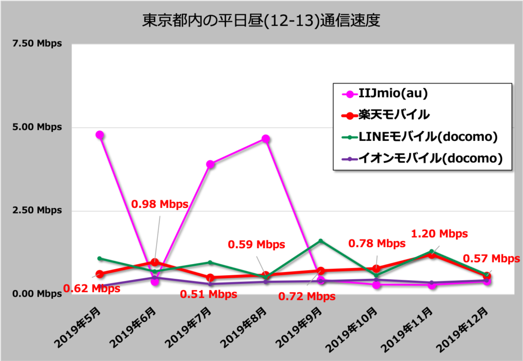 実際に楽天モバイルの通信速度を測定しました