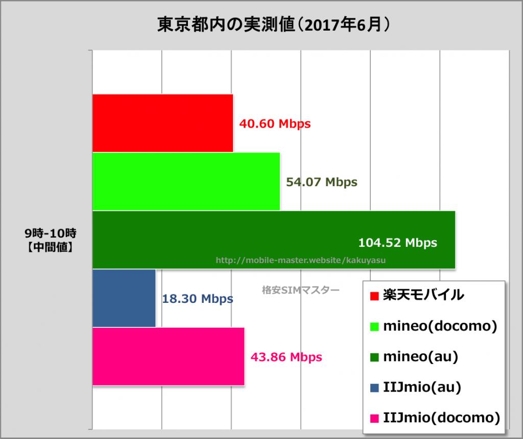 格安SIM各社の通信速度比較