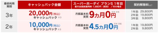 【スーパーホーダイ新規契約者特典】長期優待ボーナス
