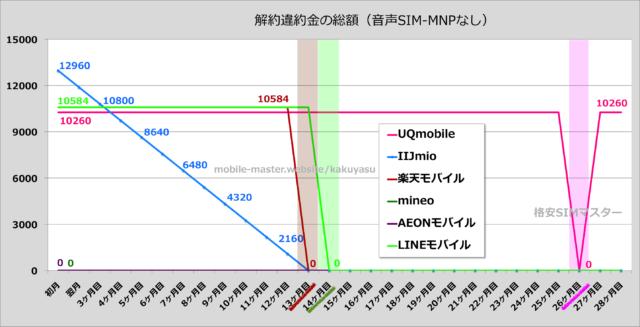 横浜でオススメの格安SIMを比較・調査しました!(2017年8月版)