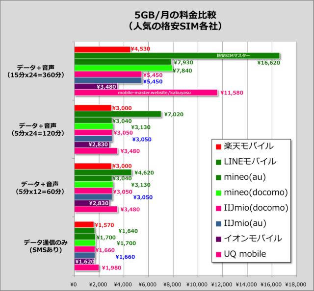 東京でオススメの格安SIMを比較・調査しました!(2017年8月版)