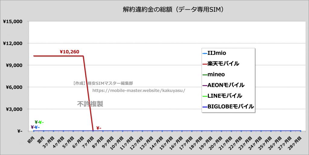 データ通信専用SIMの解約金比較