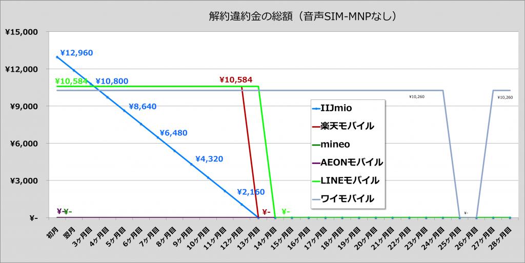音声SIM(MNPで番号を持ち出さない場合)の解約金比較