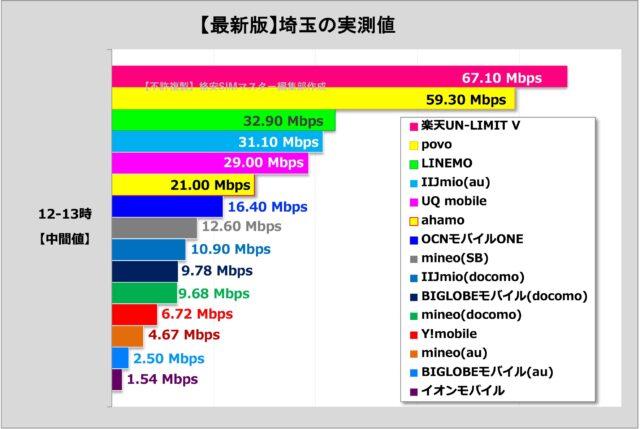 比較②:格安SIM各社の通信速度(埼玉県大宮市で測定)