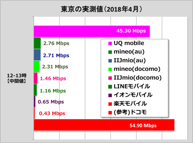 比較②:格安SIM各社の通信速度