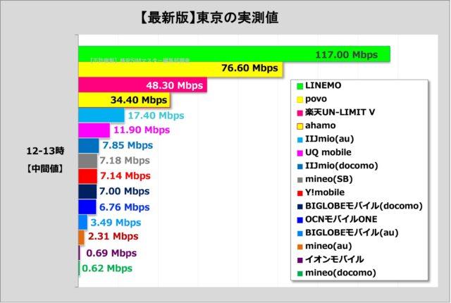 比較①:格安SIM各社の通信速度