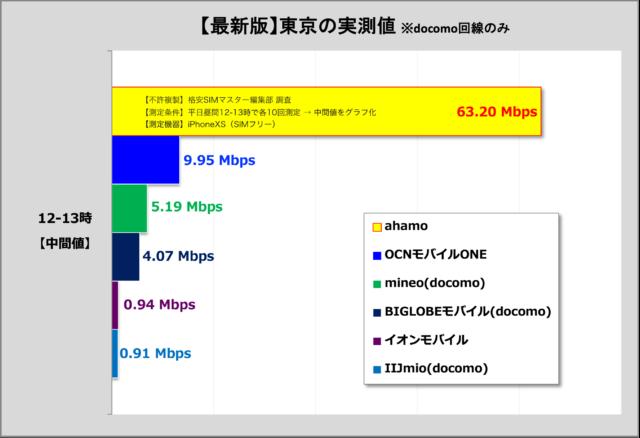 【ポイント②】実際の通信速度も大事!