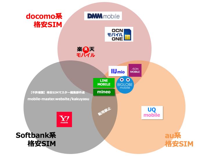 au回線の格安SIMで失敗しない4社を厳選!全14社から徹底比較!