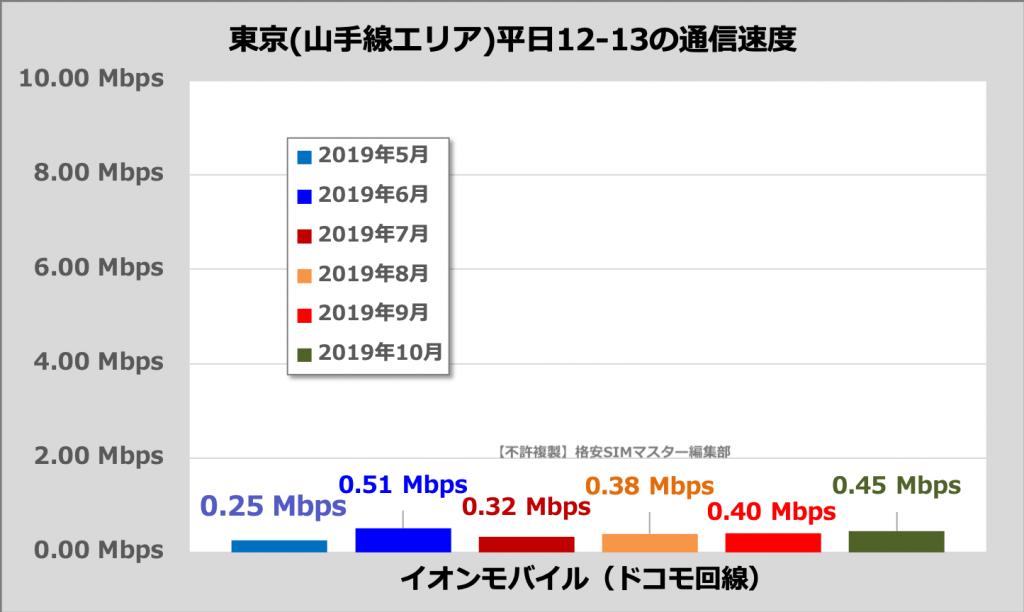 イオンモバイルの通信速度(東京23区・山手線内、平日12時〜13時)