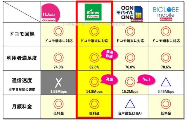 まとめ:ドコモからドコモ回線の格安SIMに乗り換えるなら…最強SIMはこれ!