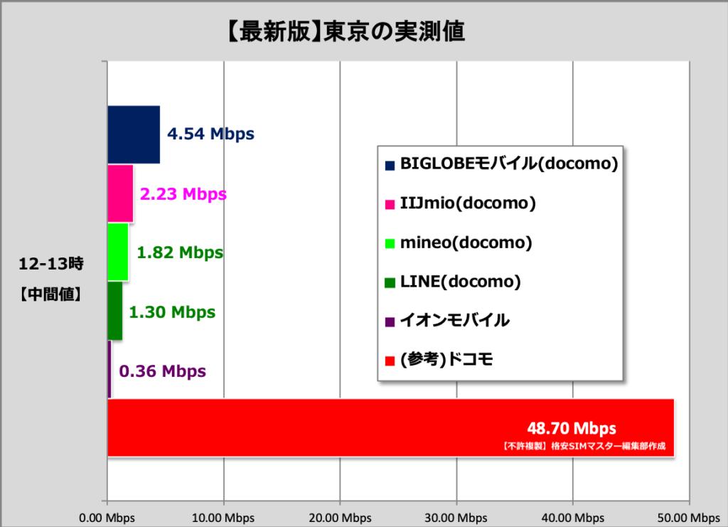 【補足】本家ドコモの通信速度を格安SIM各社の通信速度と徹底比較!