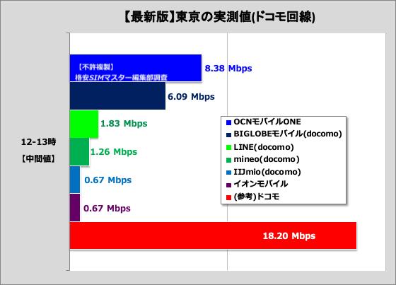 【ポイント③】実際の通信速度も大事!