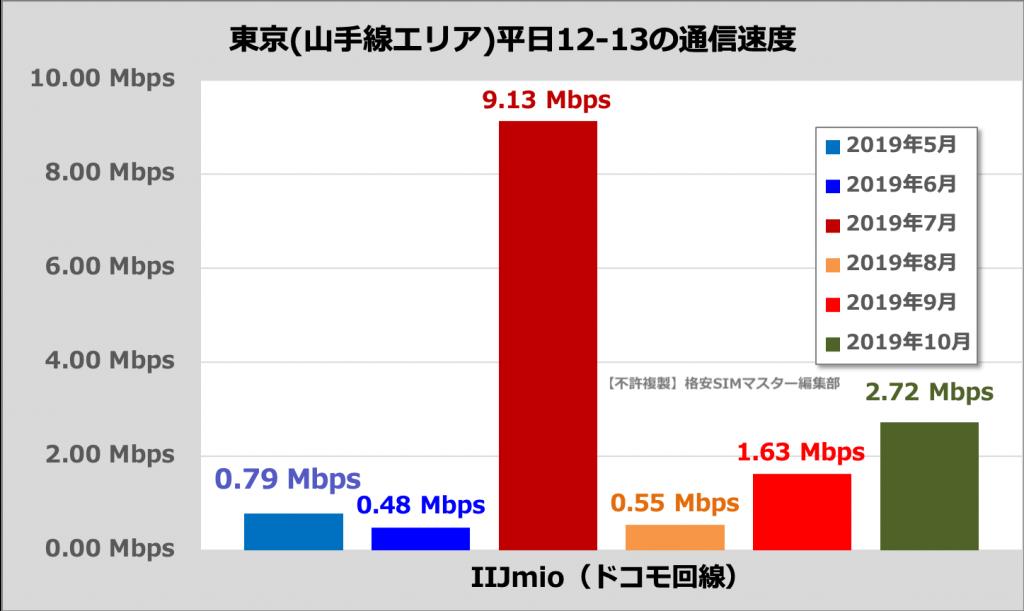 IIJmioの通信速度(東京23区・山手線内、平日12時〜13時)
