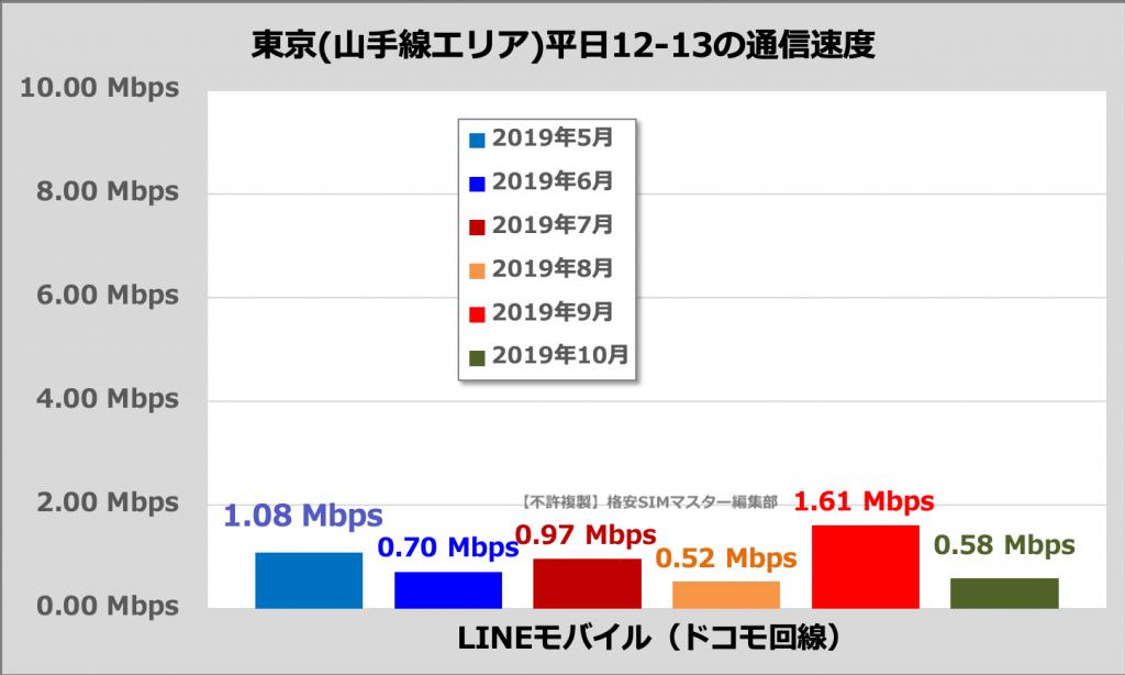 LINEモバイルの通信速度(東京23区・山手線内、平日12時〜13時)
