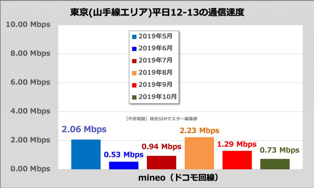 mineoの通信速度(東京23区・山手線内、平日12時〜13時)