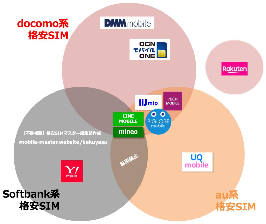 【ポイント①】ドコモ回線の格安SIM(MVNO)を選ぶ!