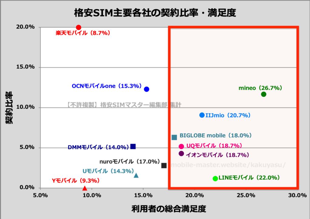【ポイント②】利用者の満足度が高い格安SIMを選ぶ!