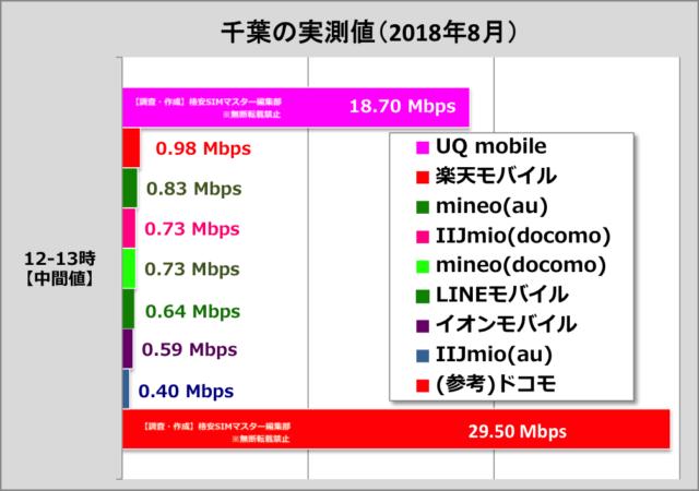比較②:格安SIM各社の通信速度(千葉県柏市で測定)