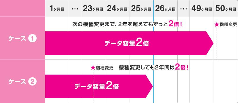 特典②:機種変更するまでずっと「データ増量キャンペーン」「無料通話2倍キャンペーン」が継続!