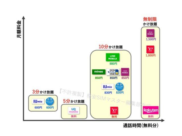 ⑤ 【音声定額】長時間通話に最適な格安SIM