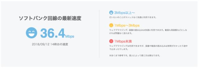 1Mbps以上キープ チャレンジキャンペーンの詳細