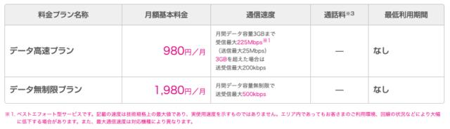 UQモバイルのデータ高速プランの特徴