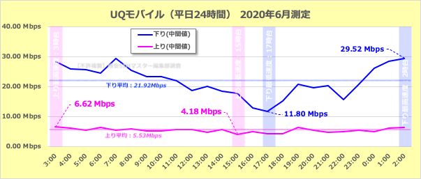 UQモバイルの平日の通信速度の変化(24時間測定)
