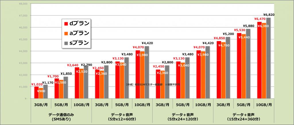 mineo Aプラン・Dプラン・Sプランの月額料金を比較