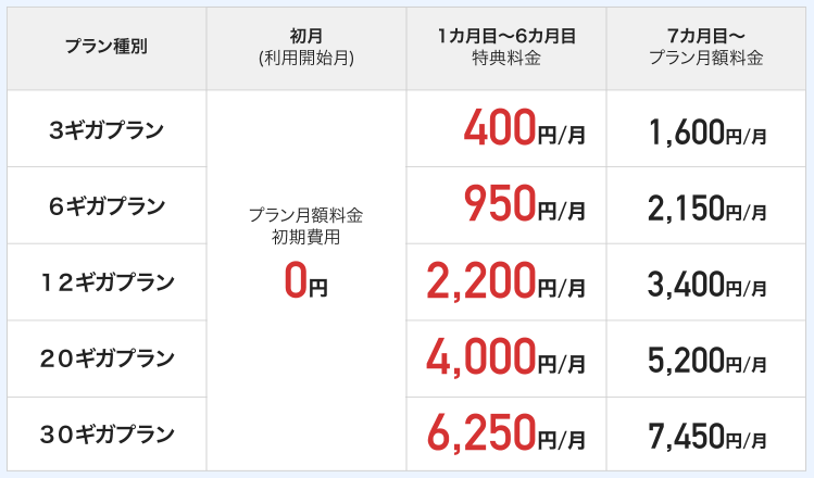 特典①:プラン月額料金6ヶ月間1,200円割引
