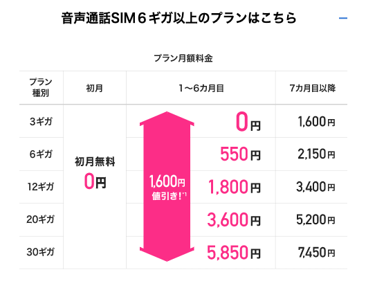 【特典①】音声通話SIMの新規申し込みで1,600円 ✕ 6ヶ月間 値引き