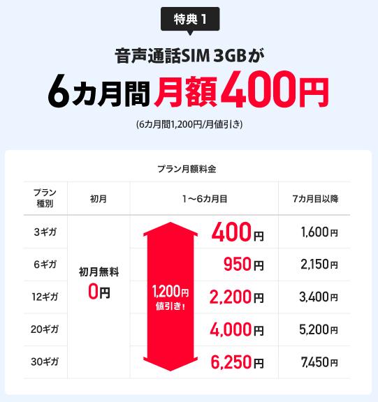 【特典①】音声通話SIMの新規申し込みで1,200円 ✕ 6ヶ月間 値引き