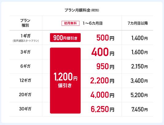 【特典②】音声通話SIMの新規申し込みで1,200円 ✕ 6ヶ月間 値引き