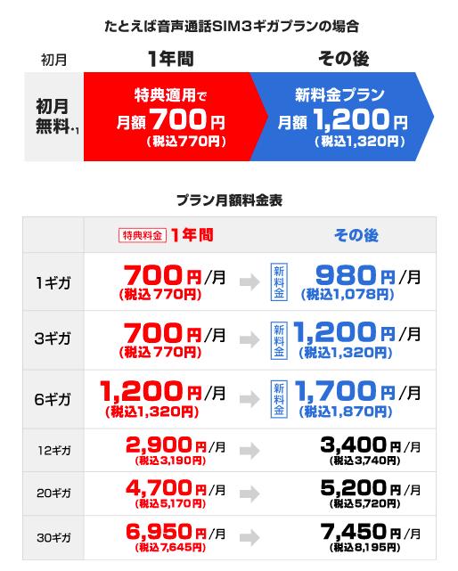 【特典②】音声通話SIMの新規申し込みで1年間月額470円(税込)〜