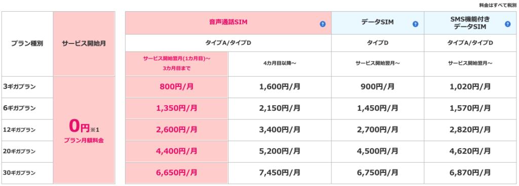 【特典①】初月は初期費用も月額料金も無料