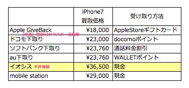 iPhone7の買取価格の比較!最高額はイオシス
