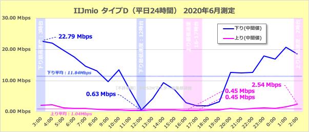 IIJmio(タイプD)の通信速度(24時間)