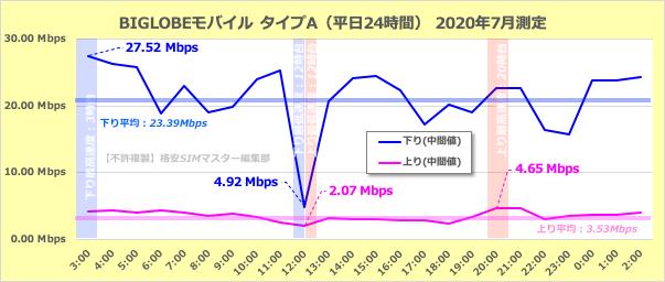 BIGLOBEモバイル(タイプA)の平日24時間の通信速度