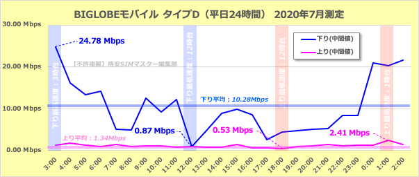 BIGLOBEモバイル(タイプD)の平日24時間の通信速度