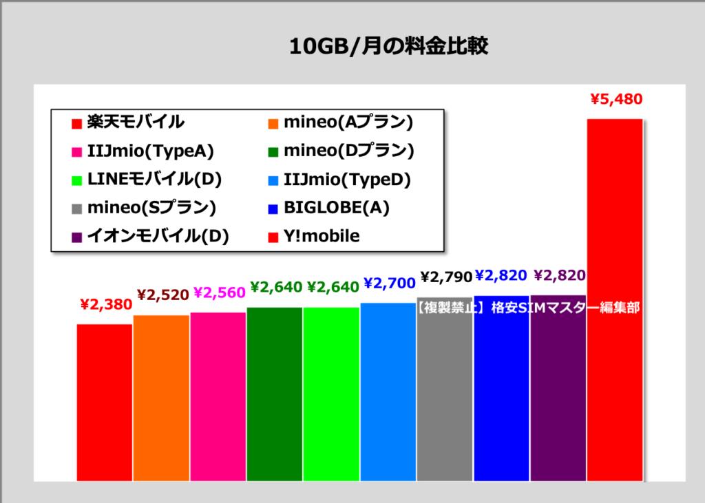 ③ 【データ通信SIM】料金で選ぶ 〜 毎月10GB(音声なし)の場合