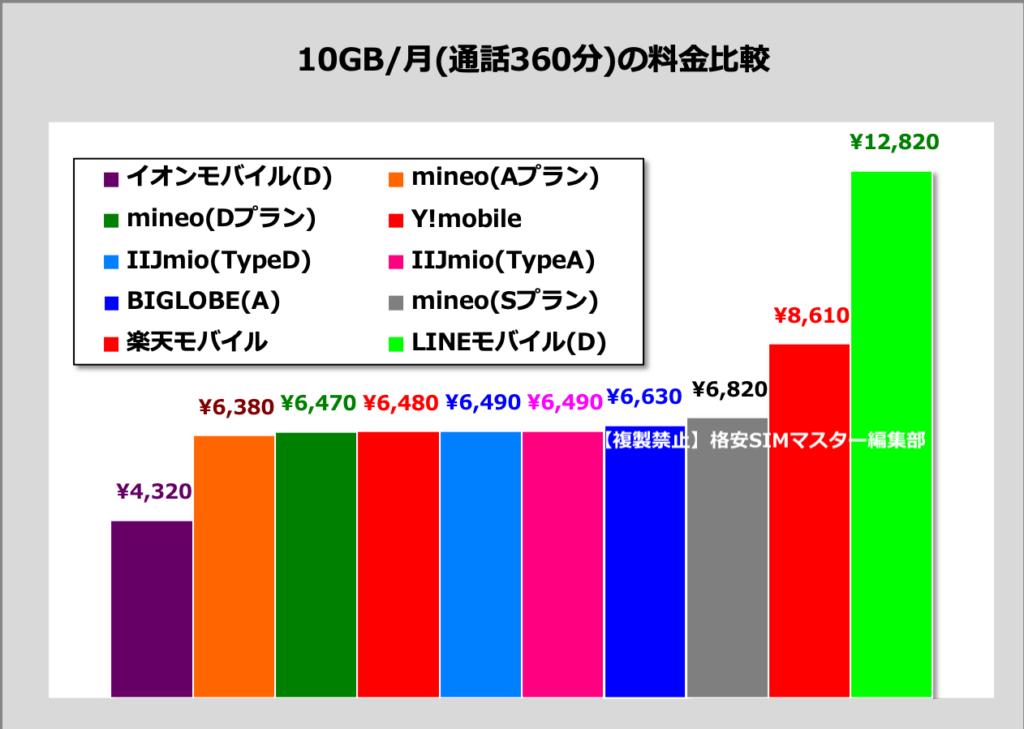 ④ 【音声定額】長時間通話に最適な格安SIM
