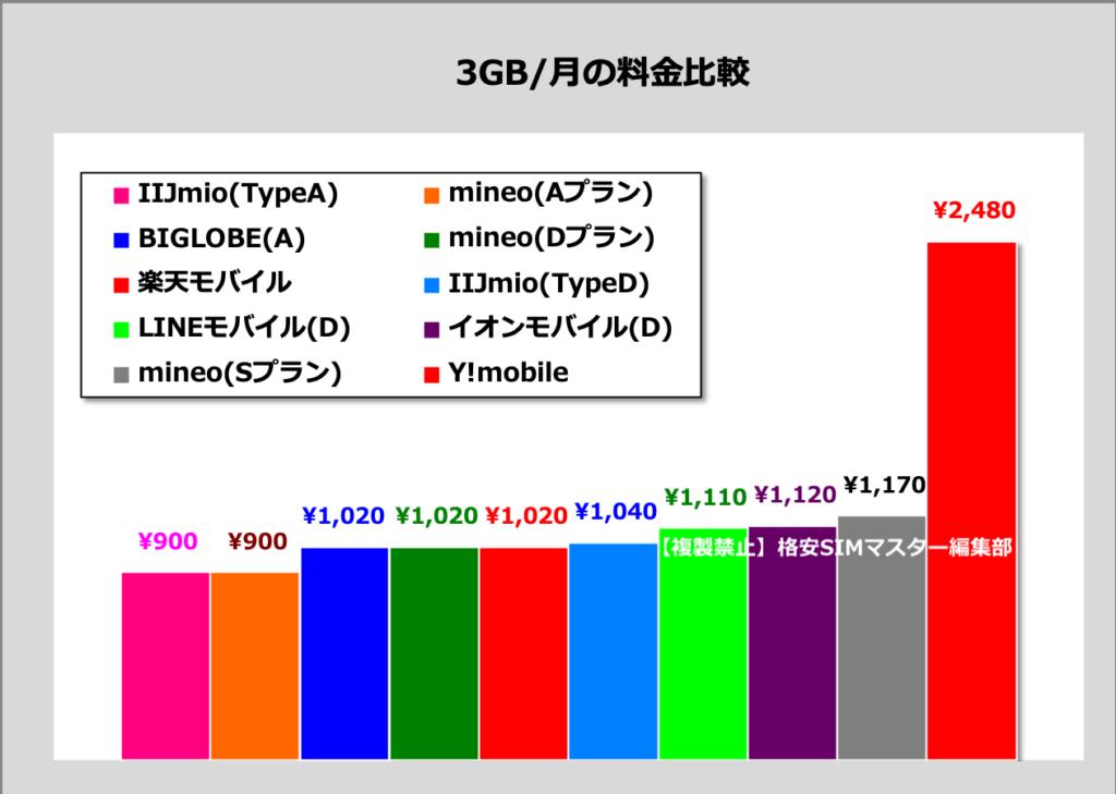 ③ 【データ通信SIM】料金で選ぶ 〜 毎月3GB(音声なし)の場合