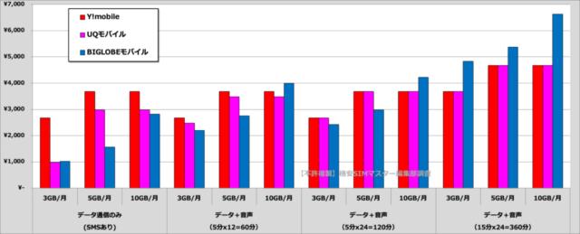 BIGLOBEモバイルの弱点①Y!mobile・UQモバイルの方が通信速度が速い!