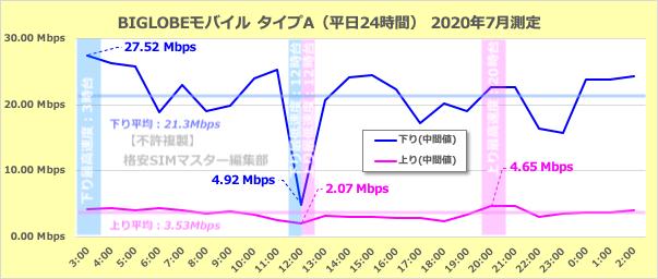 BIGLOBEモバイルのタイプAの通信速度(平日24時間)