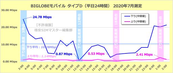 BIGLOBEモバイルのタイプDの通信速度(平日24時間)