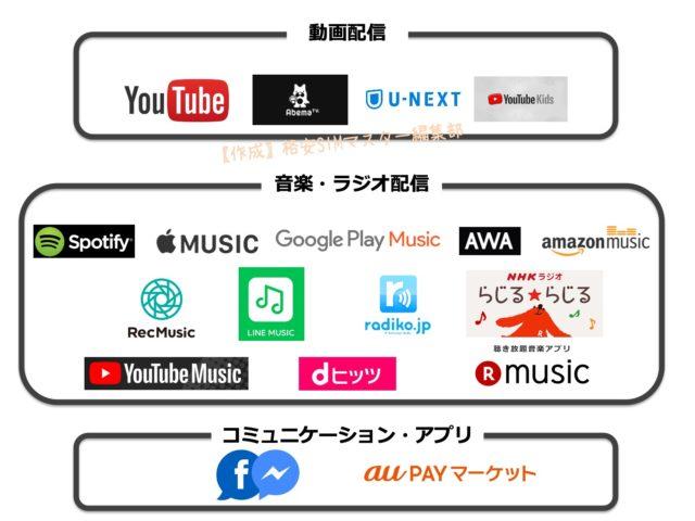 【動画・音楽が視聴し放題】カウントフリーで利用できるのはBIGLOBEモバイルだけ!